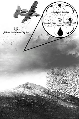 درباره بارور کردن ابرها و تشکیل باران مصنوعی