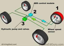 پاورپوینت ترمز اتومبیل ABS